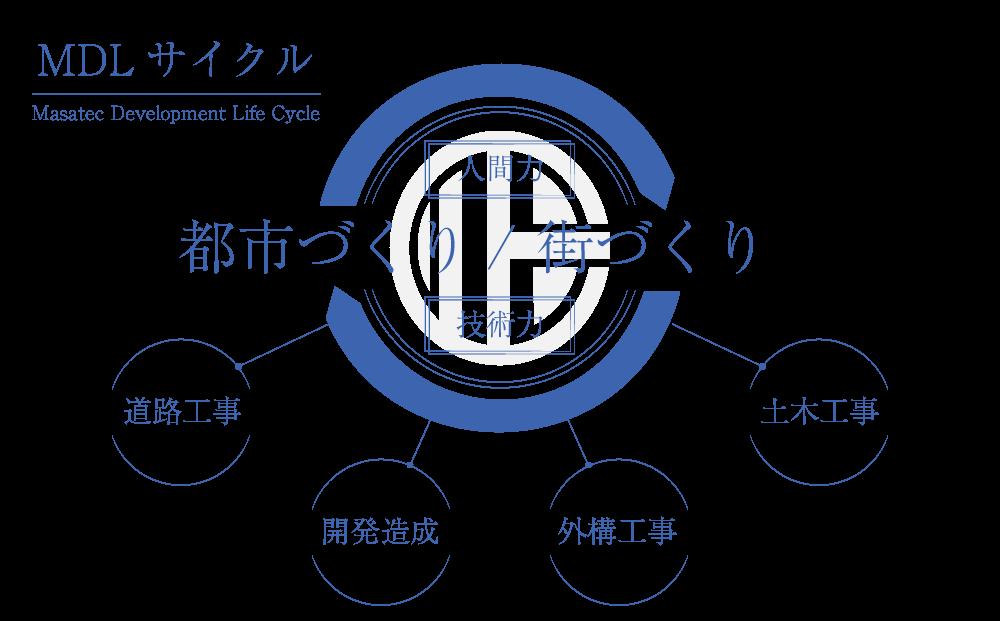 MDLサイクル